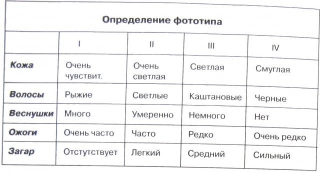 Фототипы кожи по фицпатрику таблица