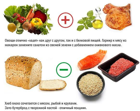 совместимость продуктов для похудения меню
