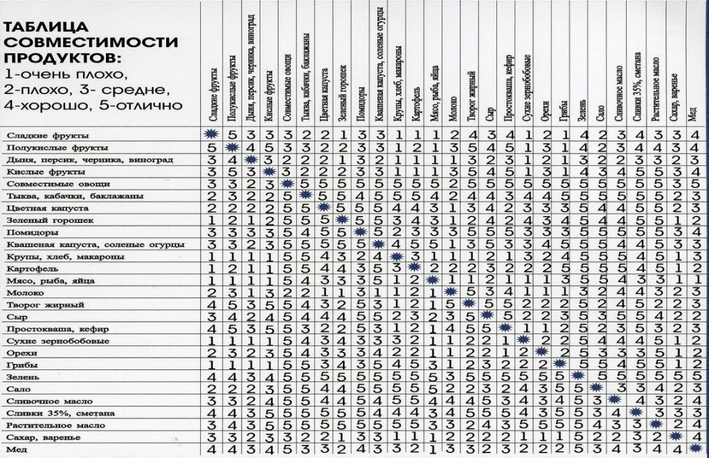 таблица продуктов белковой диеты для похудения