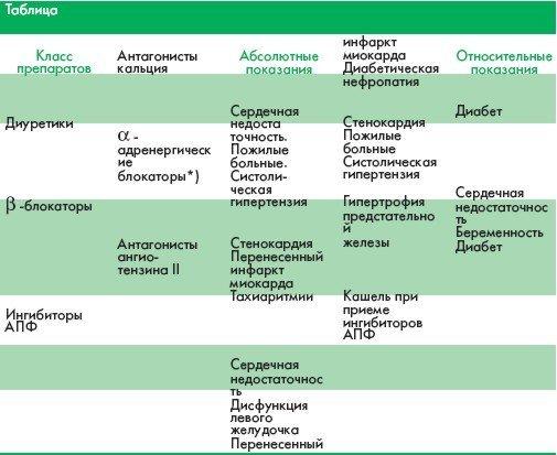 лекарства понижающие холестерин в крови таблица